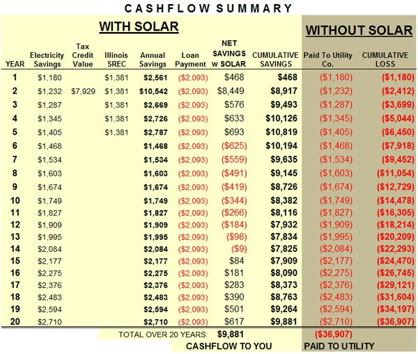 Cashflow Summary With Solar Without Solar